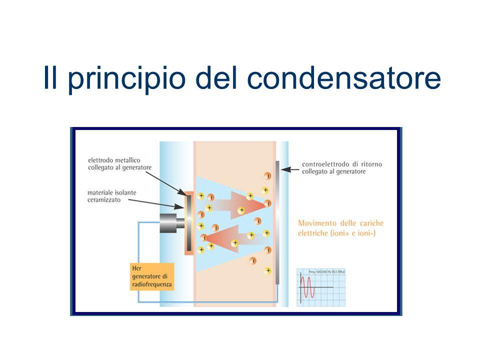 Il principio del condensatore