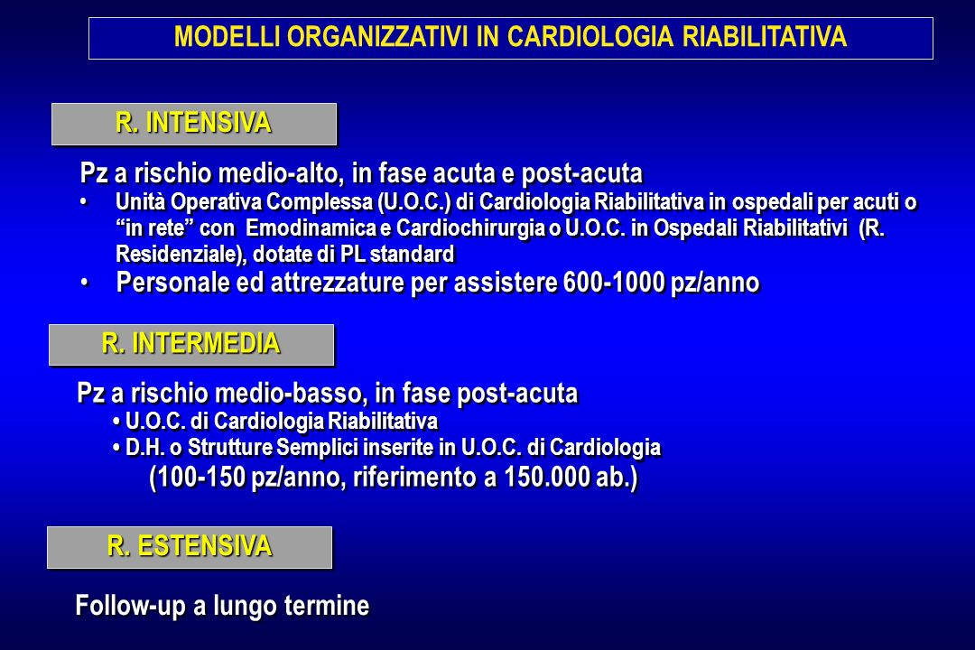MODELLI ORGANIZZATIVI IN CARDIOLOGIA RIABILITATIVA
