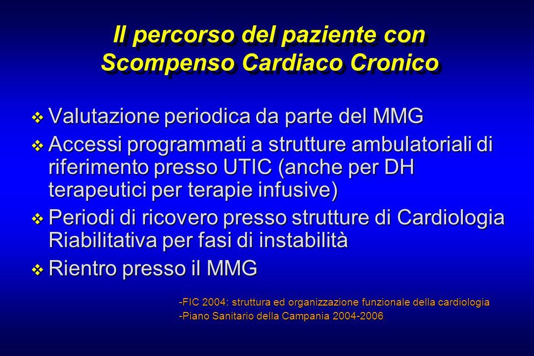 Il percorso del paziente con Scompenso Cardiaco Cronico