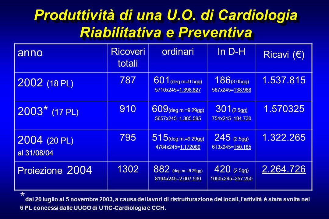 Produttività di una U.O. di Cardiologia Riabilitativa e Preventiva