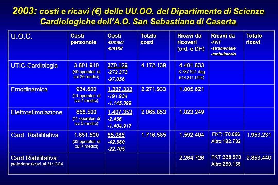 2003: costi e ricavi (€) delle UU. OO