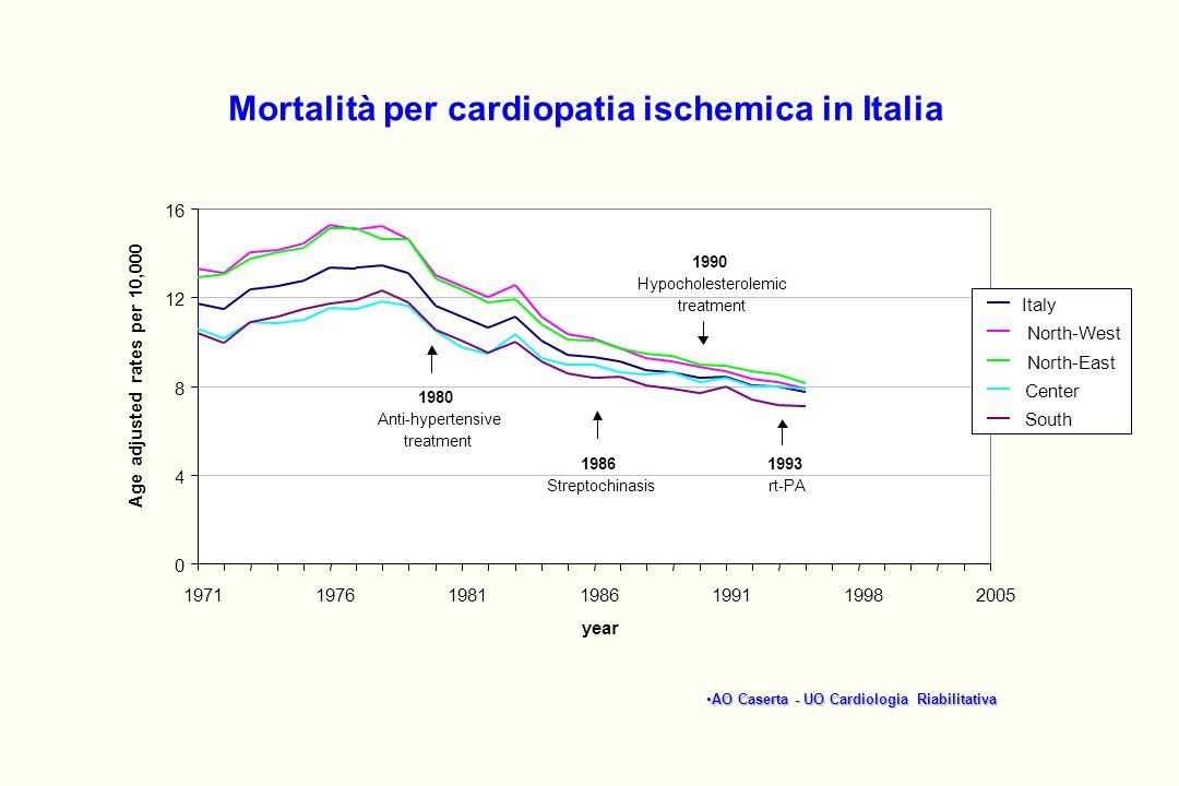 Mortalità per cardiopatia ischemica in Italia