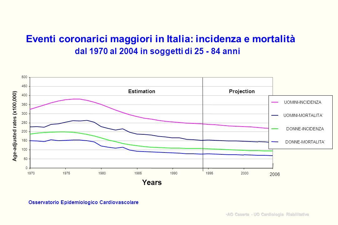 Eventi coronarici maggiori in Italia: incidenza e mortalità
