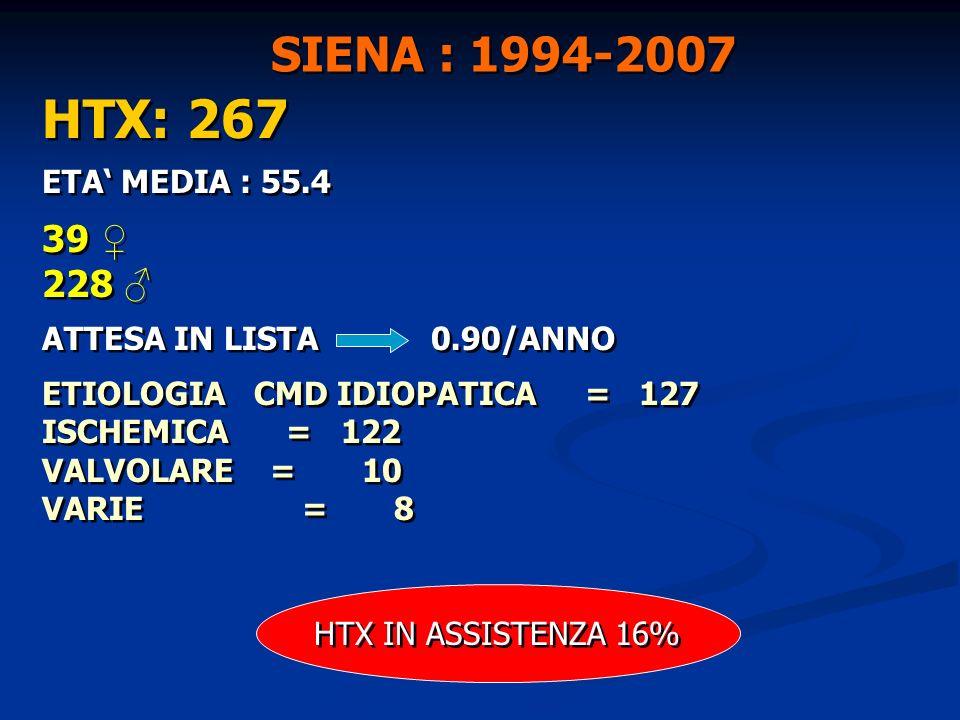 HTX: 267 SIENA : 1994-2007 39 ♀ 228 ♂ ETA' MEDIA : 55.4