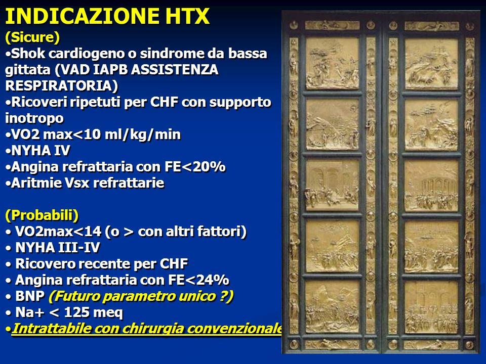 INDICAZIONE HTX (Sicure)