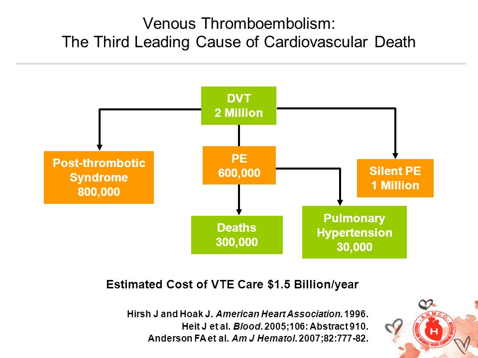 Post-thrombotic Syndrome Pulmonary Hypertension