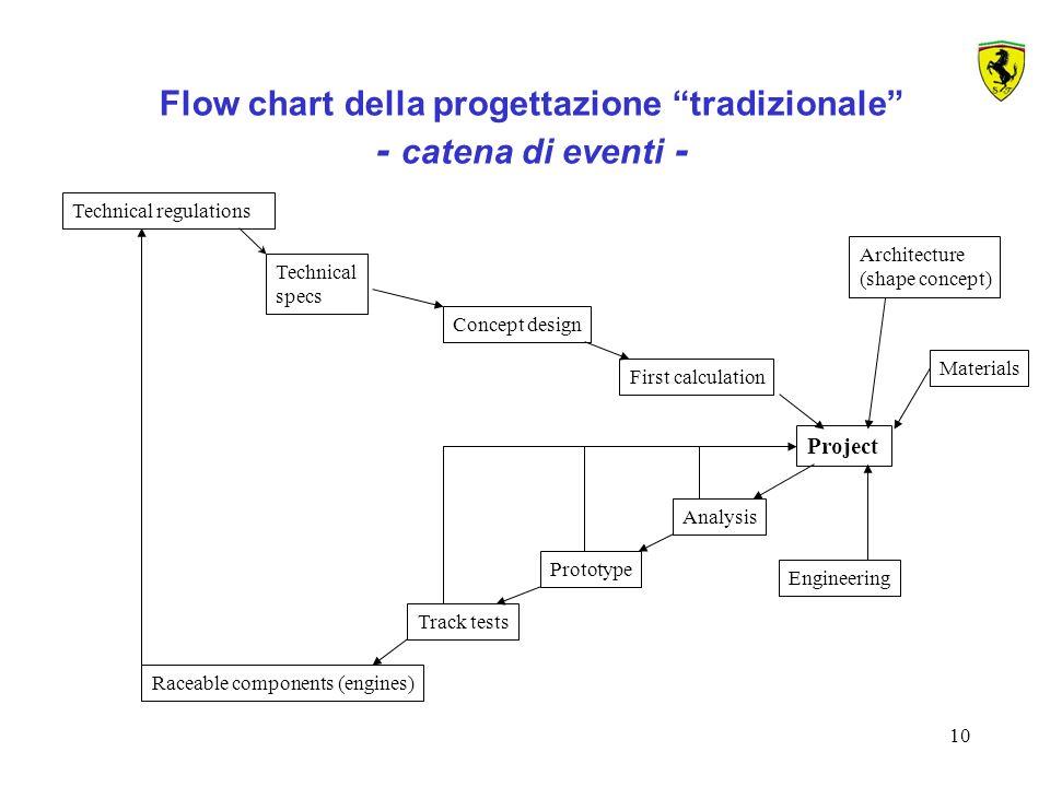 Flow chart della progettazione tradizionale - catena di eventi -