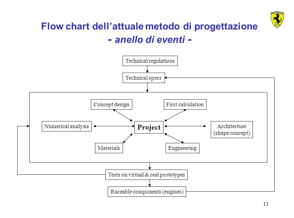 Flow chart dell'attuale metodo di progettazione - anello di eventi -