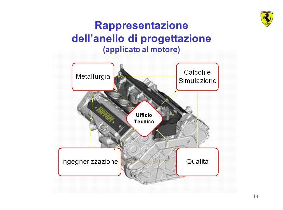 Rappresentazione dell'anello di progettazione (applicato al motore)