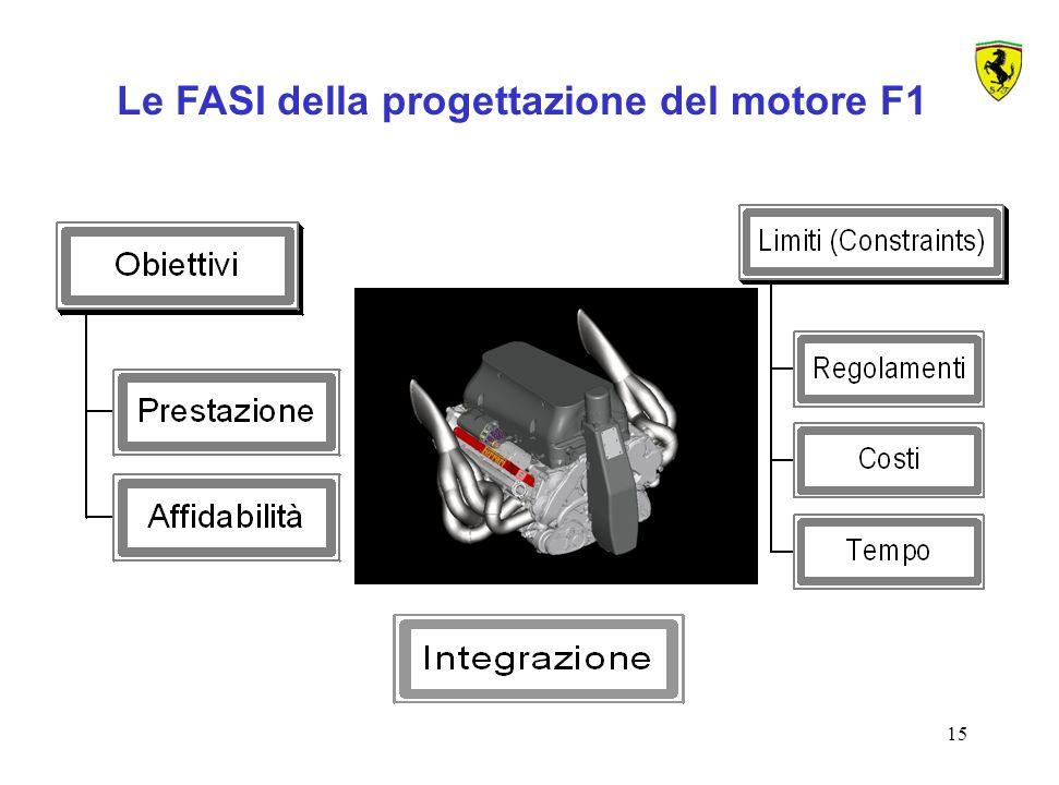 Le FASI della progettazione del motore F1