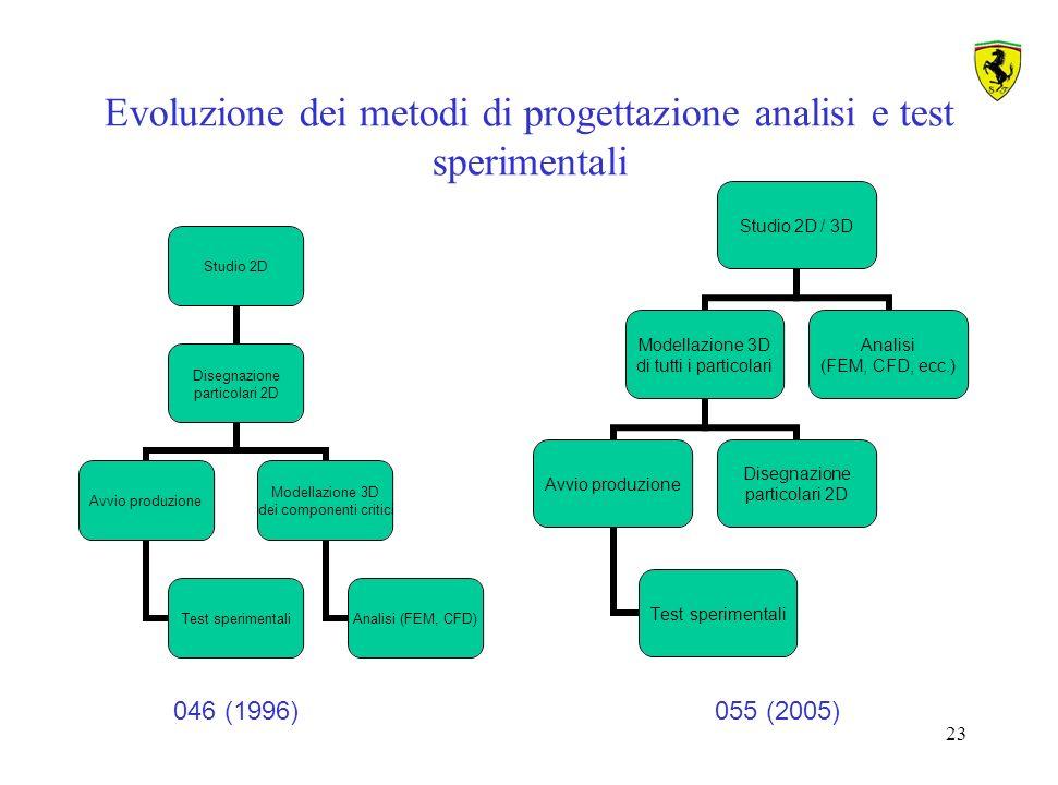 Evoluzione dei metodi di progettazione analisi e test sperimentali