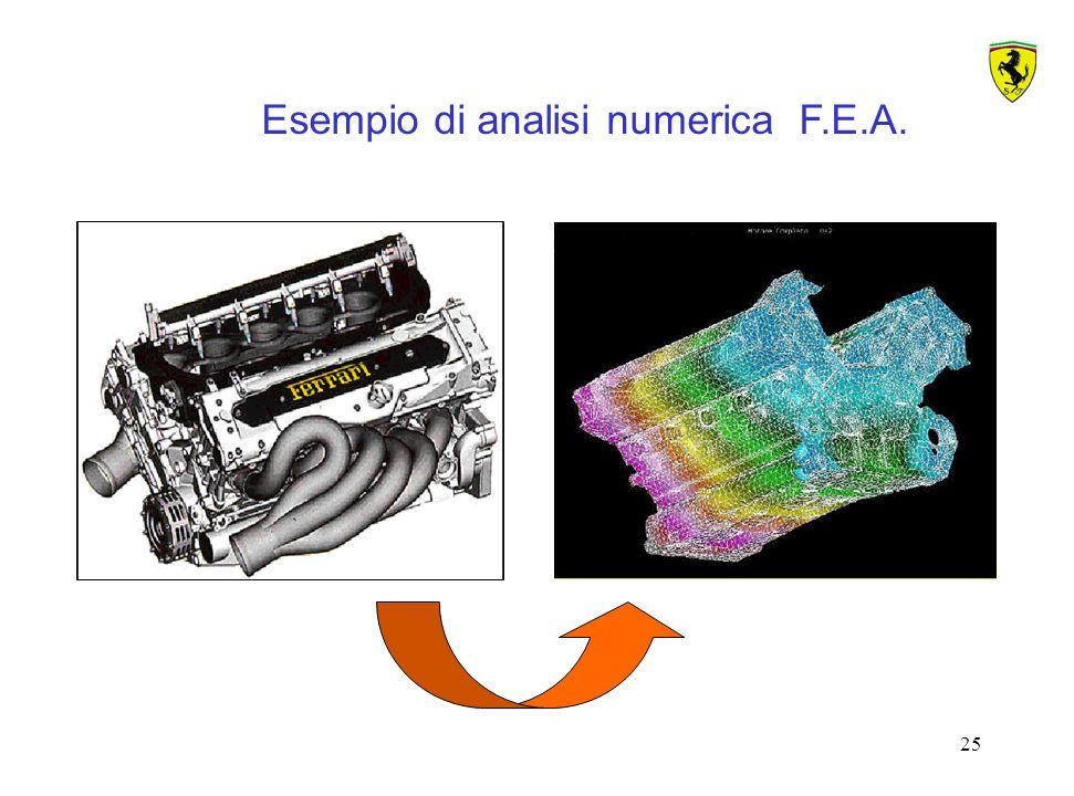 Esempio di analisi numerica F.E.A.