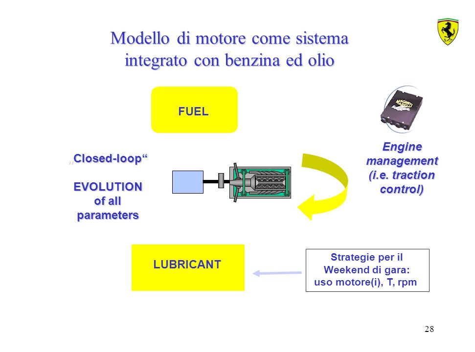 Modello di motore come sistema integrato con benzina ed olio