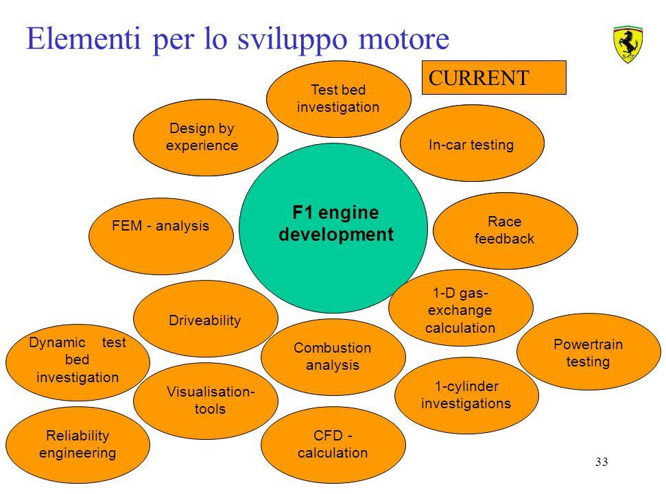 Elementi per lo sviluppo motore