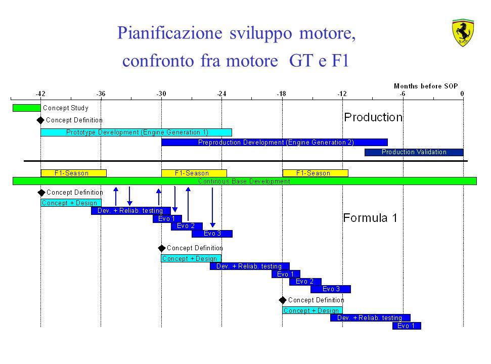 Pianificazione sviluppo motore, confronto fra motore GT e F1