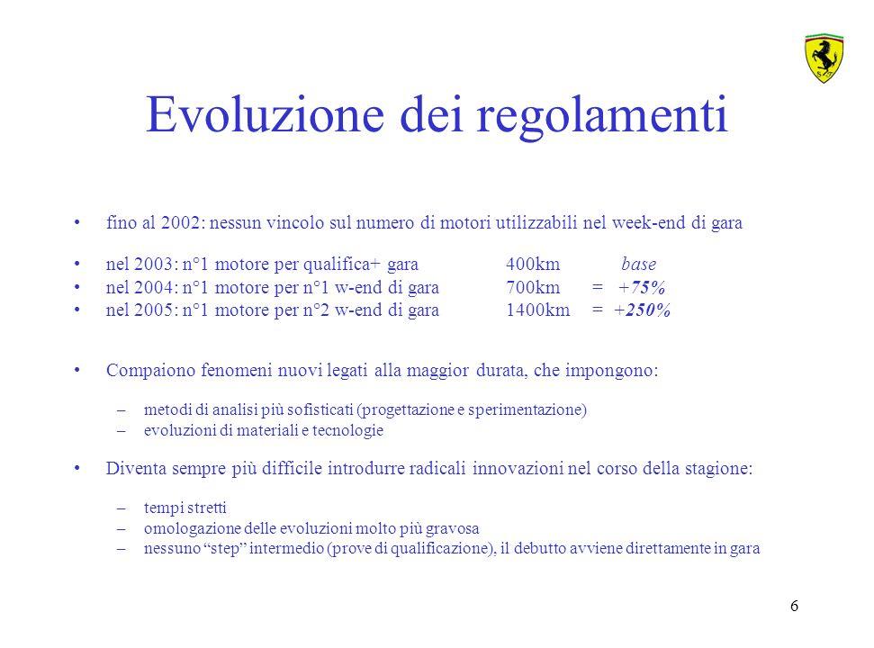 Evoluzione dei regolamenti