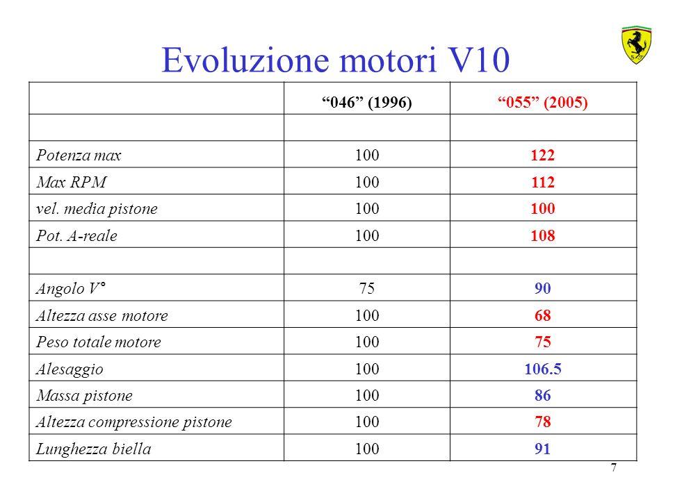 Evoluzione motori V10 046 (1996) 055 (2005) Potenza max 100 122
