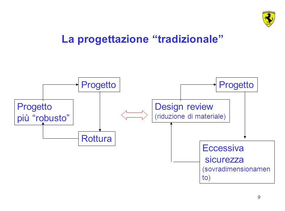 La progettazione tradizionale
