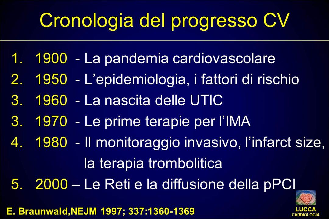 Cronologia del progresso CV