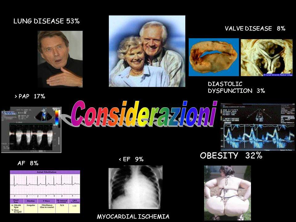 Considerazioni OBESITY 32% LUNG DISEASE 53% VALVE DISEASE 8% DIASTOLIC