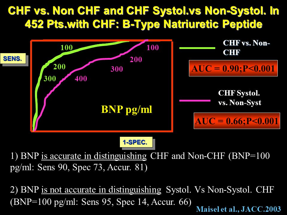CHF vs. Non CHF and CHF Systol. vs Non-Systol. In 452 Pts