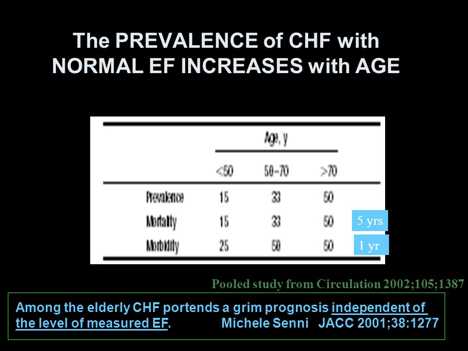 The PREVALENCE of CHF with NORMAL EF INCREASES with AGE