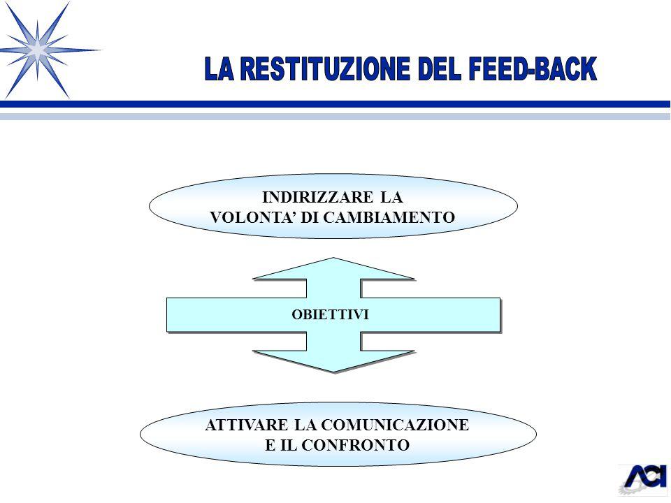 VOLONTA' DI CAMBIAMENTO ATTIVARE LA COMUNICAZIONE