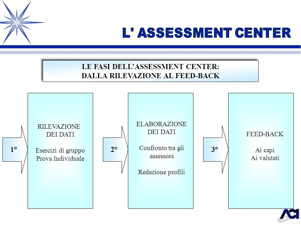 LE FASI DELL'ASSESSMENT CENTER: DALLA RILEVAZIONE AL FEED-BACK