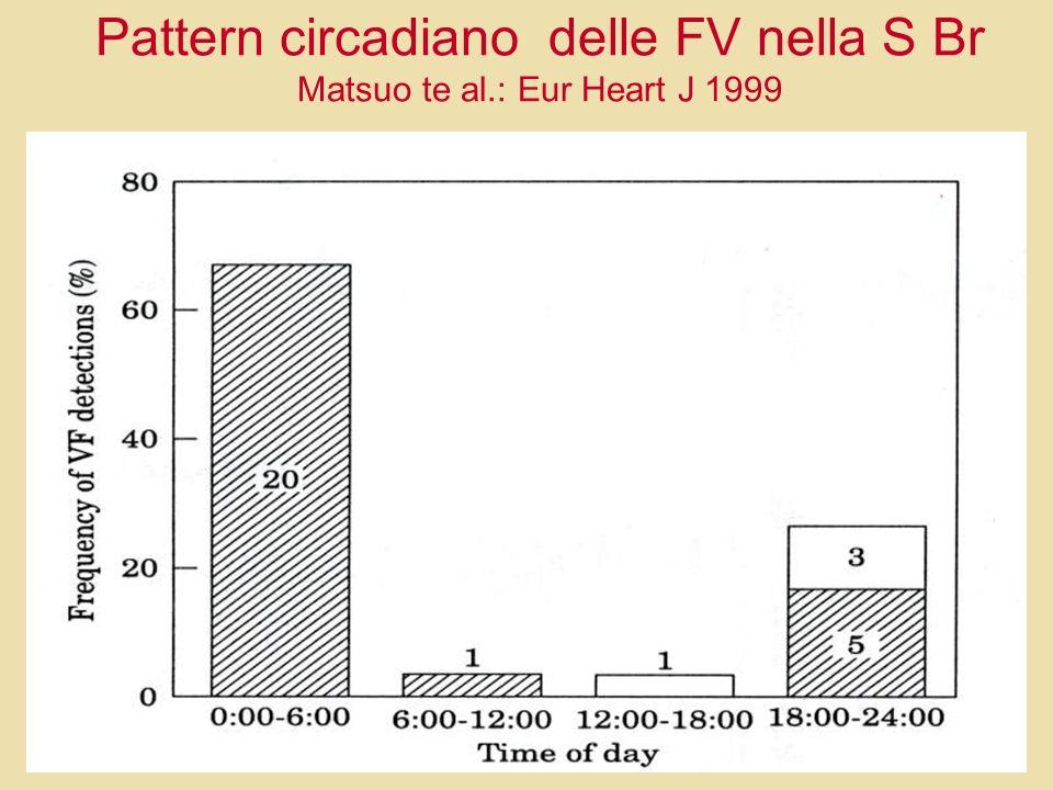 Pattern circadiano delle FV nella S Br Matsuo te al.: Eur Heart J 1999