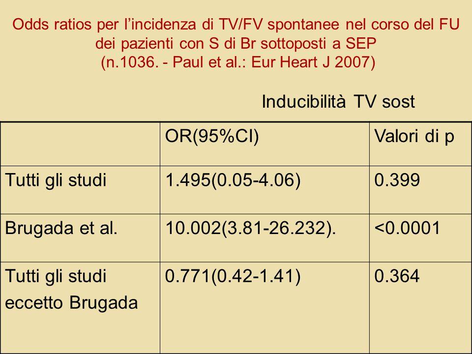 OR(95%CI) Valori di p Tutti gli studi 1.495(0.05-4.06) 0.399