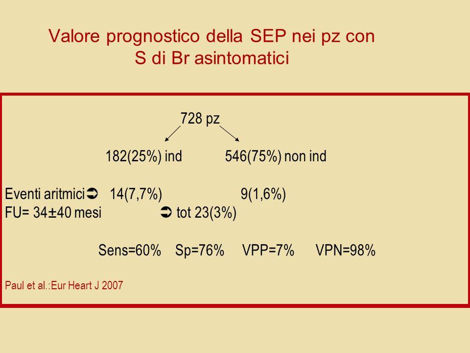 Valore prognostico della SEP nei pz con S di Br asintomatici