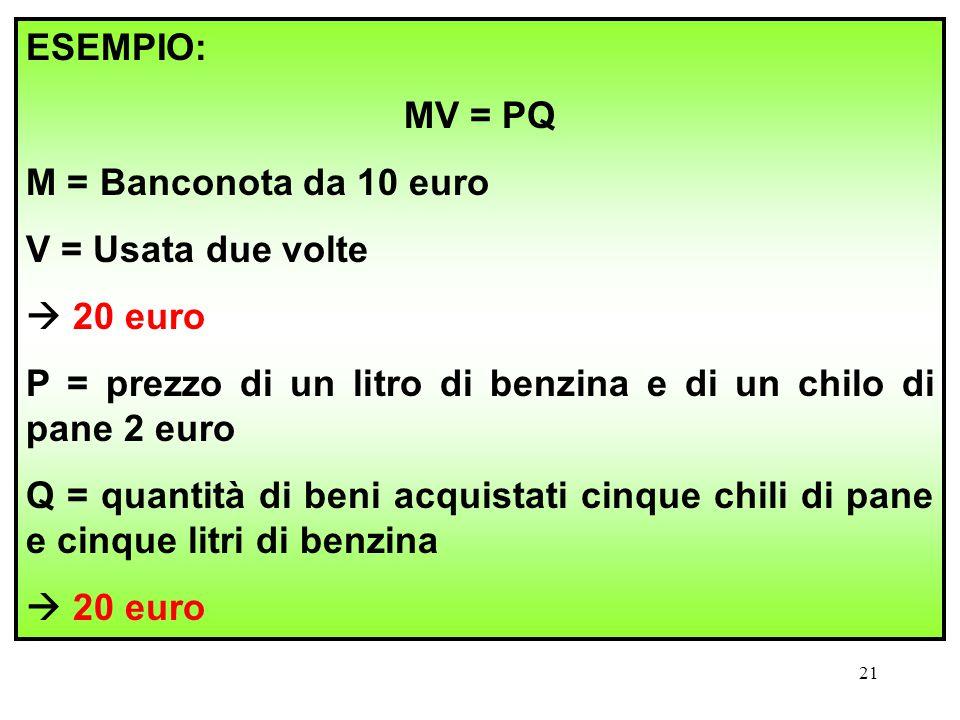 ESEMPIO: MV = PQ. M = Banconota da 10 euro. V = Usata due volte.  20 euro. P = prezzo di un litro di benzina e di un chilo di pane 2 euro.