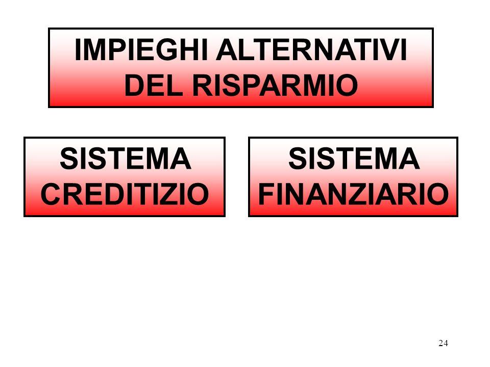 IMPIEGHI ALTERNATIVI DEL RISPARMIO