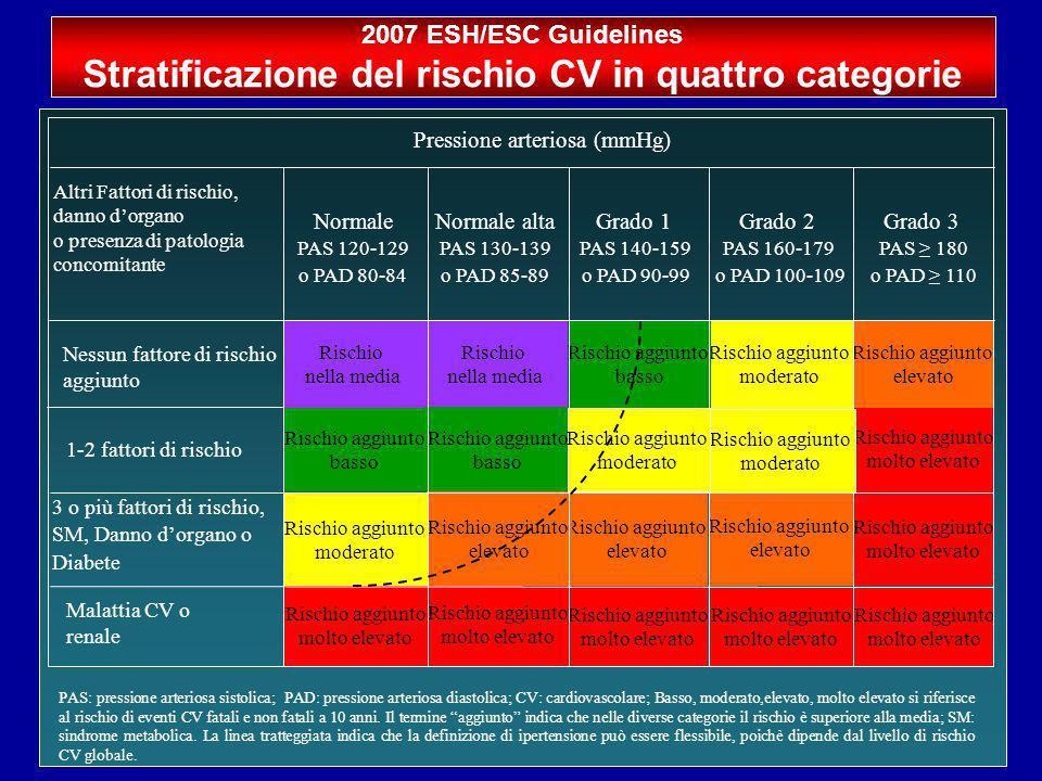 Stratificazione del rischio CV in quattro categorie