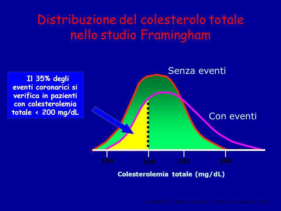 Distribuzione del colesterolo totale nello studio Framingham