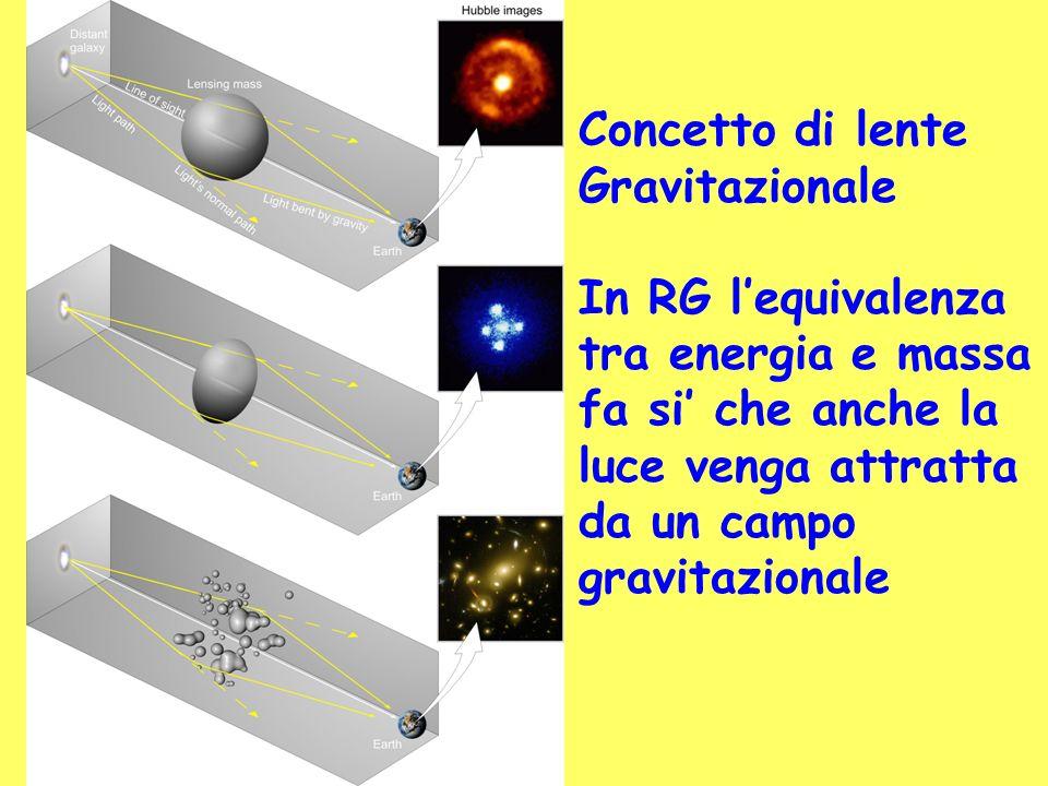 Concetto di lente Gravitazionale. In RG l'equivalenza. tra energia e massa. fa si' che anche la.