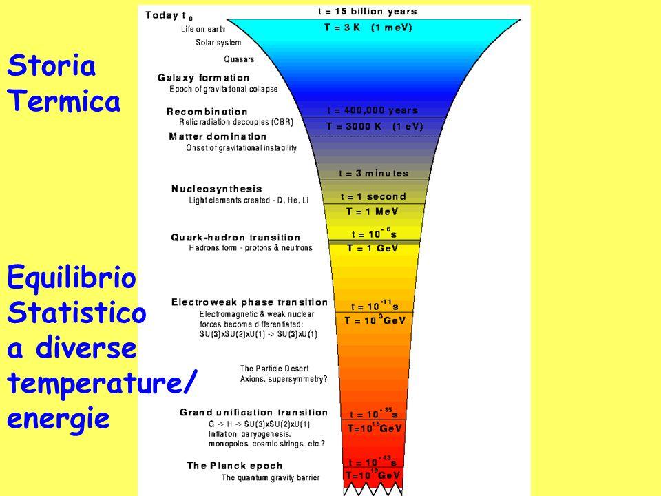 Storia Termica Equilibrio Statistico a diverse temperature/ energie