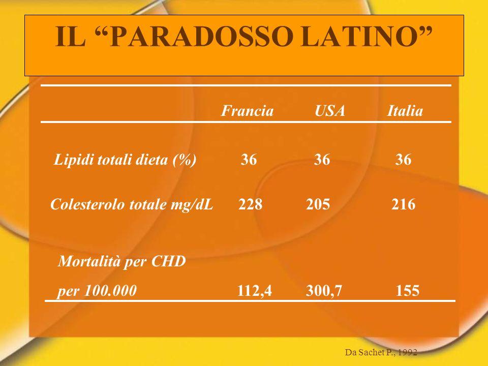 IL PARADOSSO LATINO Francia USA Italia
