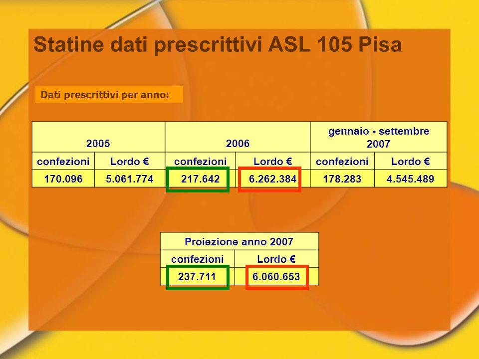 Statine dati prescrittivi ASL 105 Pisa