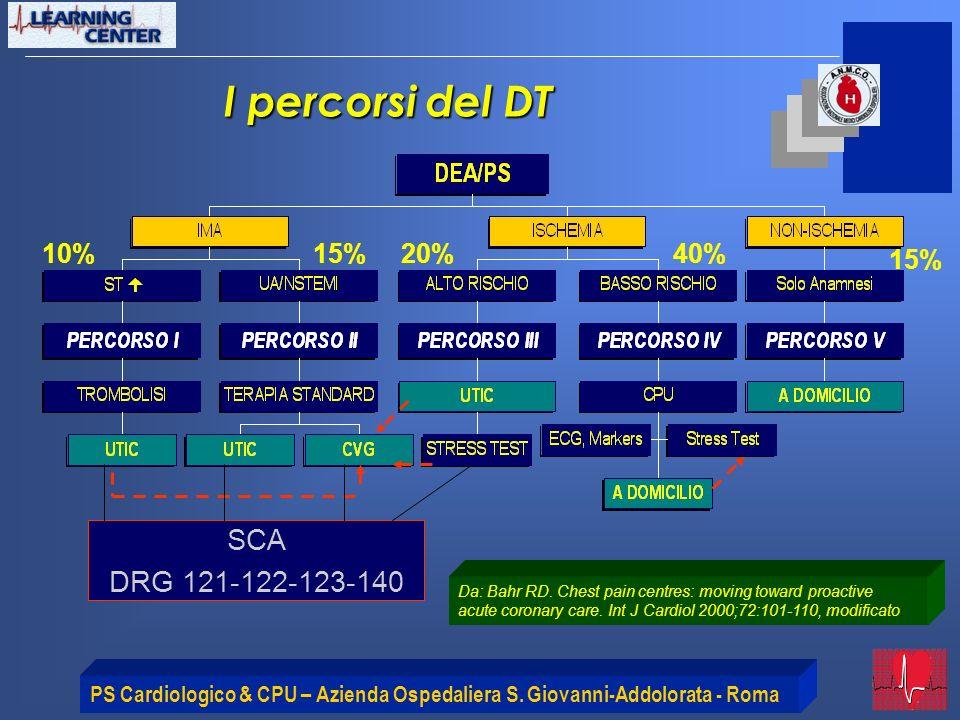 I percorsi del DT SCA DRG 121-122-123-140 10% 15% 20% 40% 15%