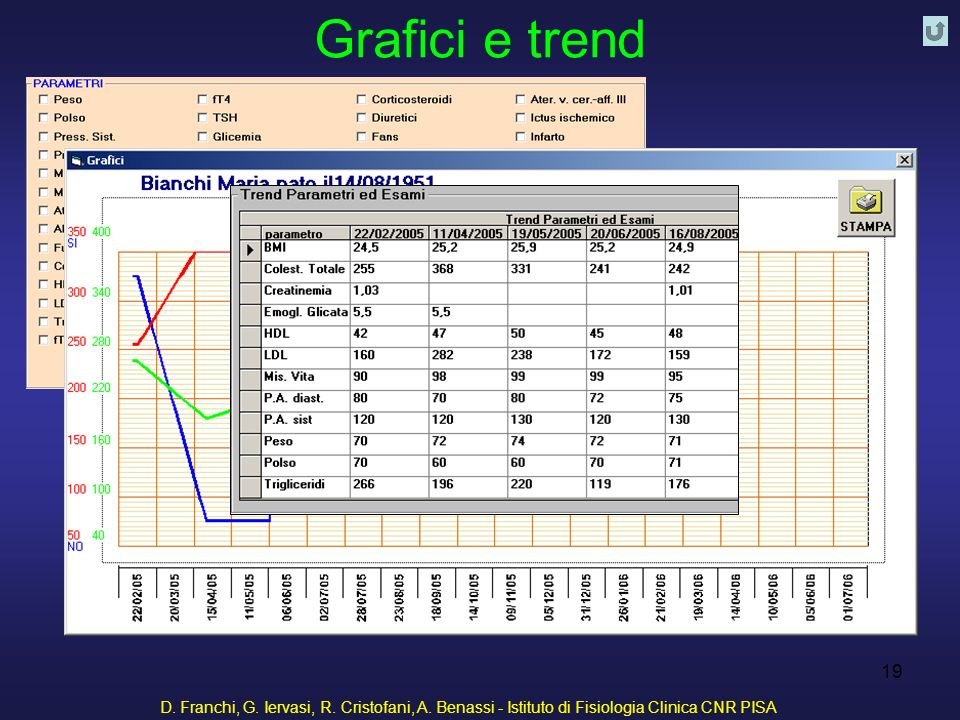 Grafici e trend D. Franchi, G. Iervasi, R. Cristofani, A.