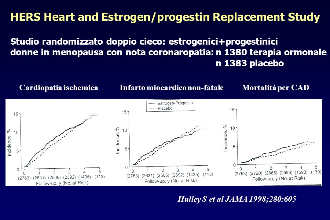 HERS Heart and Estrogen/progestin Replacement Study