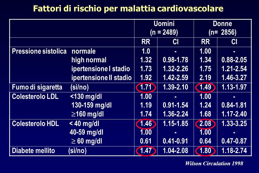 Fattori di rischio per malattia cardiovascolare