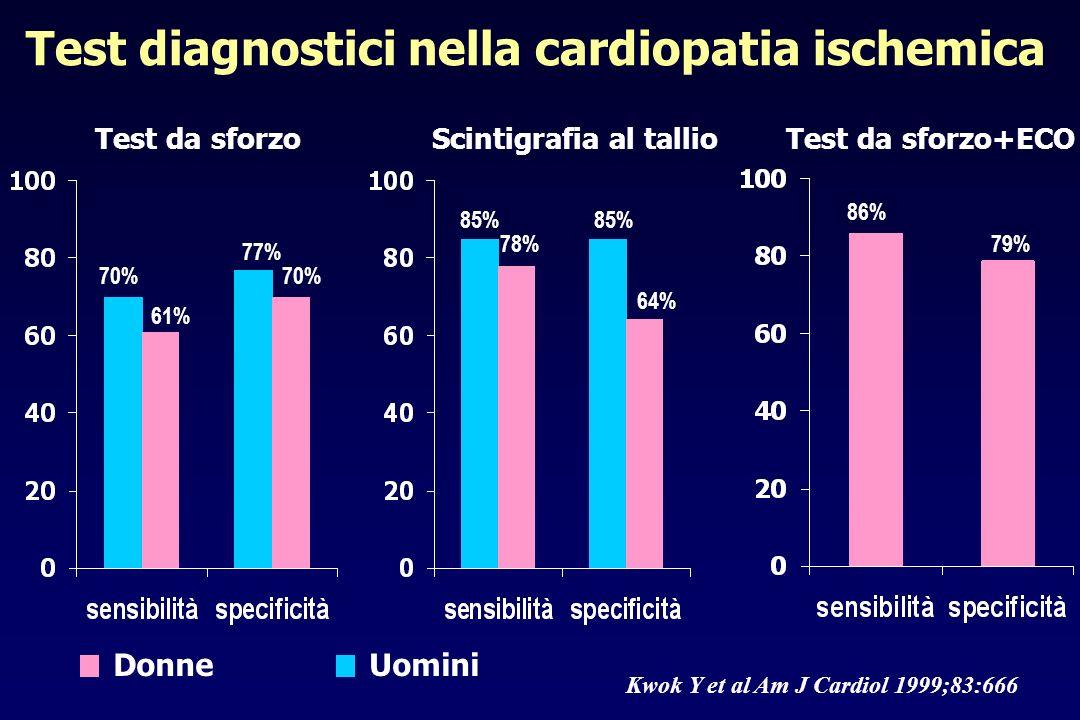 Test diagnostici nella cardiopatia ischemica