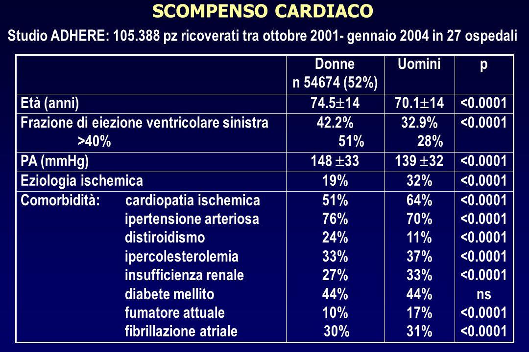 SCOMPENSO CARDIACO Studio ADHERE: 105.388 pz ricoverati tra ottobre 2001- gennaio 2004 in 27 ospedali.