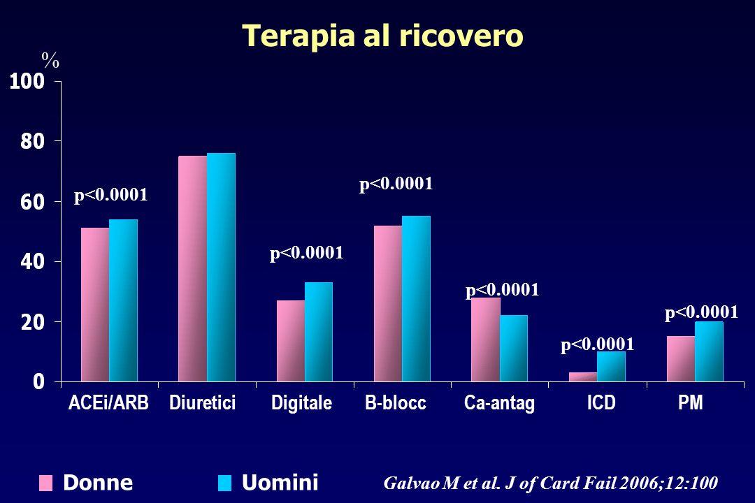 Galvao M et al. J of Card Fail 2006;12:100