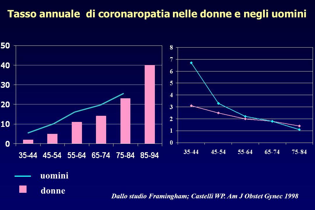 Tasso annuale di coronaropatia nelle donne e negli uomini
