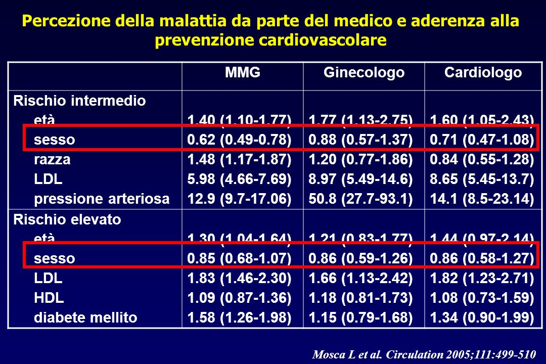 Mosca L et al. Circulation 2005;111:499-510