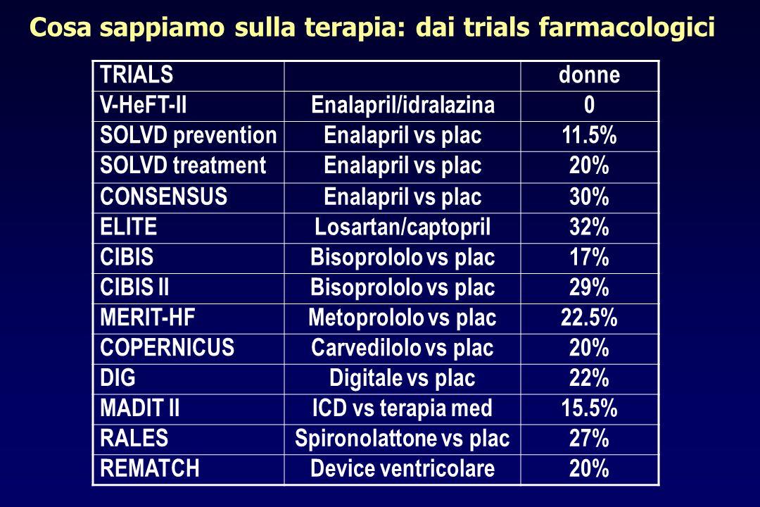 Enalapril/idralazina Spironolattone vs plac