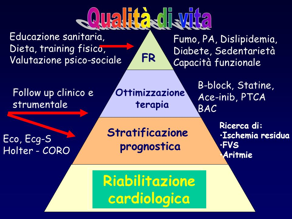 Qualità di vita Riabilitazione cardiologica Prevenzione secondaria FR